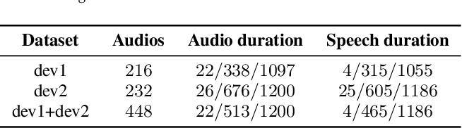 Figure 2 for The ByteDance Speaker Diarization System for the VoxCeleb Speaker Recognition Challenge 2021