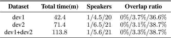 Figure 4 for The ByteDance Speaker Diarization System for the VoxCeleb Speaker Recognition Challenge 2021
