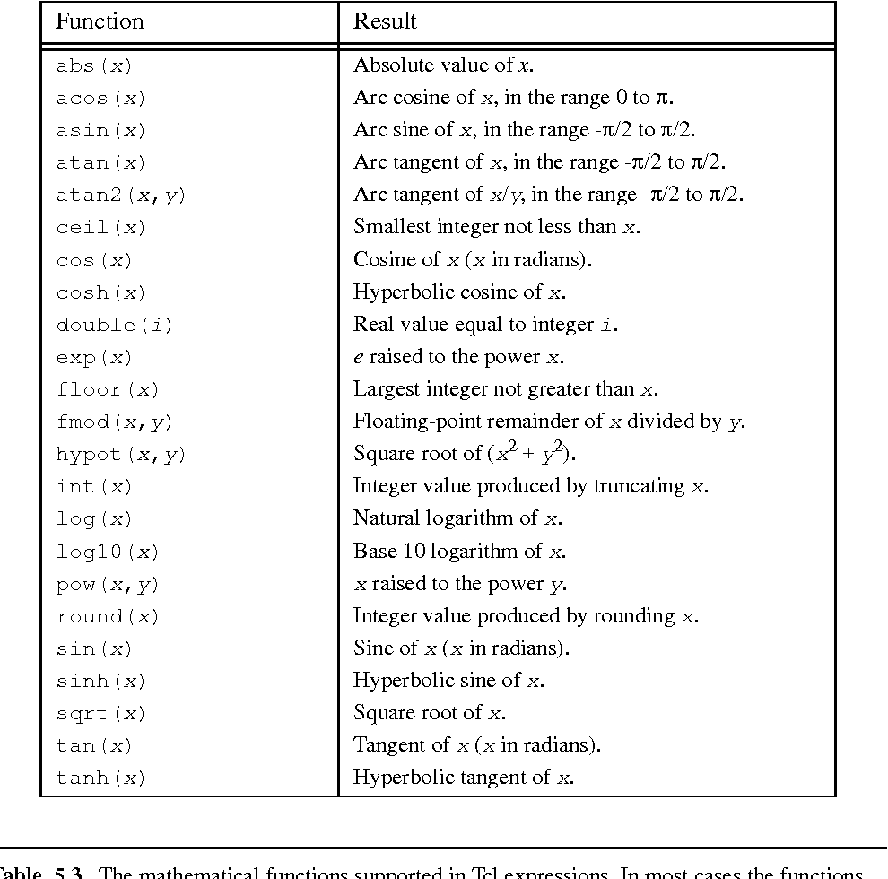 Table 5 3 from Tcl and the Tk Toolkit - Semantic Scholar