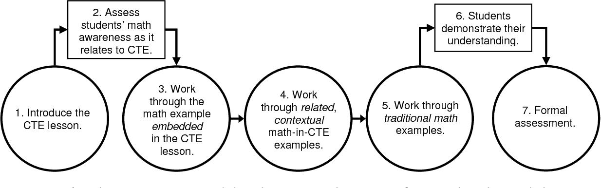 PDF] Does a Math-Enhanced Curriculum and Instructional