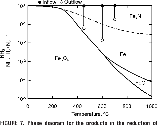 phase diagram for the products in the reduction of fe2o3 with nh3