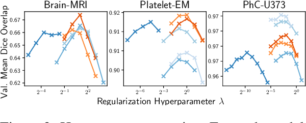 Figure 3 for Semantic similarity metrics for learned image registration