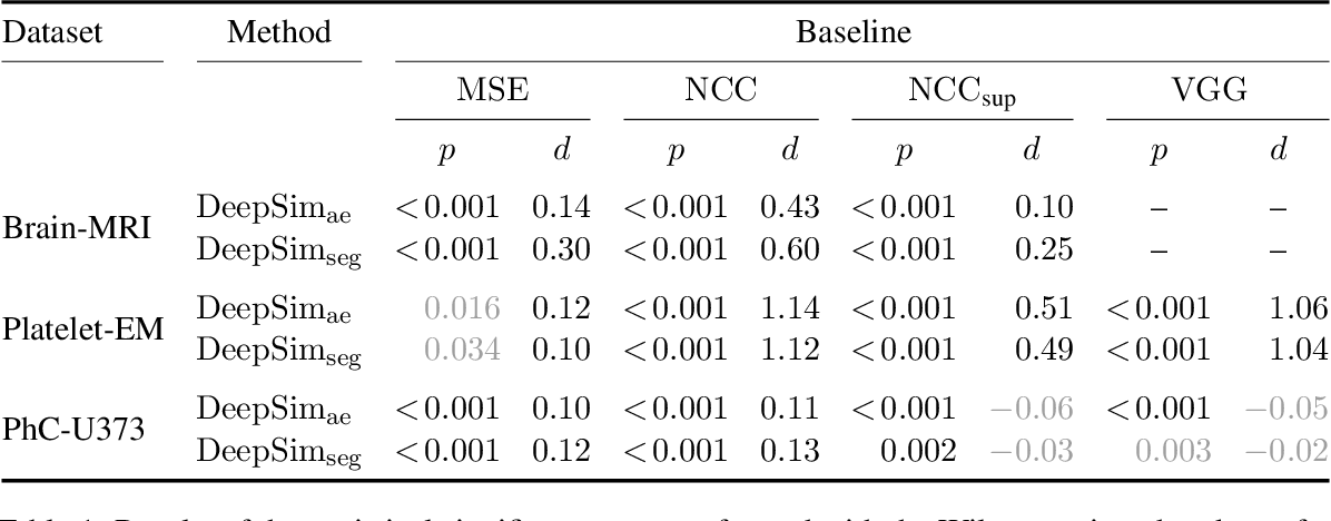 Figure 2 for Semantic similarity metrics for learned image registration
