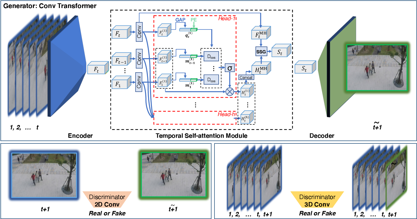 Figure 1 for Convolutional Transformer based Dual Discriminator Generative Adversarial Networks for Video Anomaly Detection