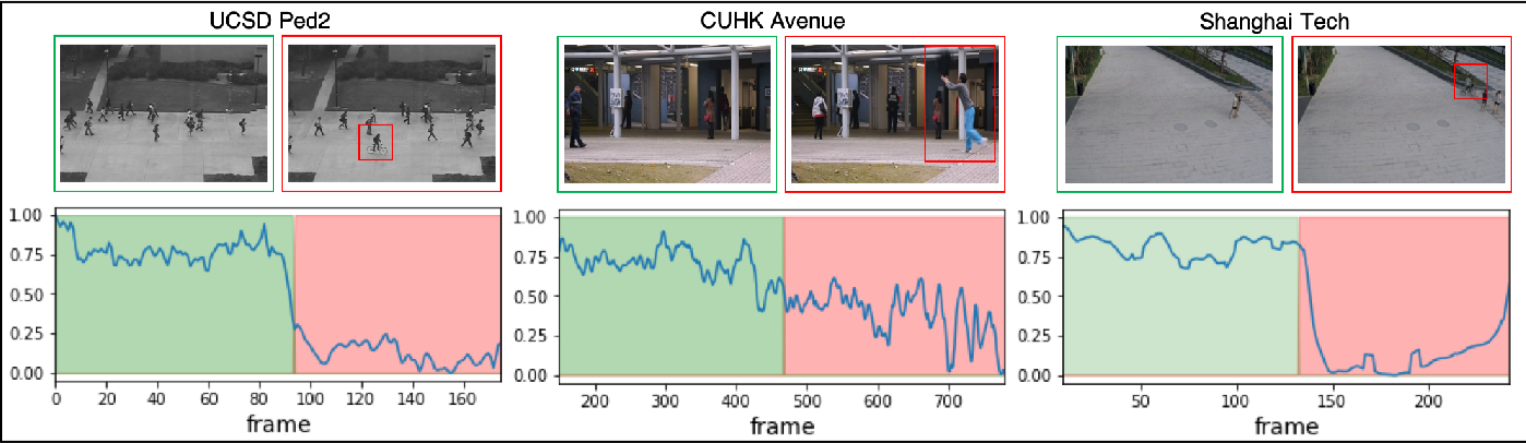 Figure 4 for Convolutional Transformer based Dual Discriminator Generative Adversarial Networks for Video Anomaly Detection