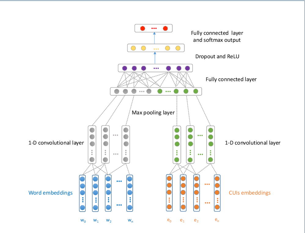 Figure 2 for Clinical Text Classification with Rule-based Features and Knowledge-guided Convolutional Neural Networks