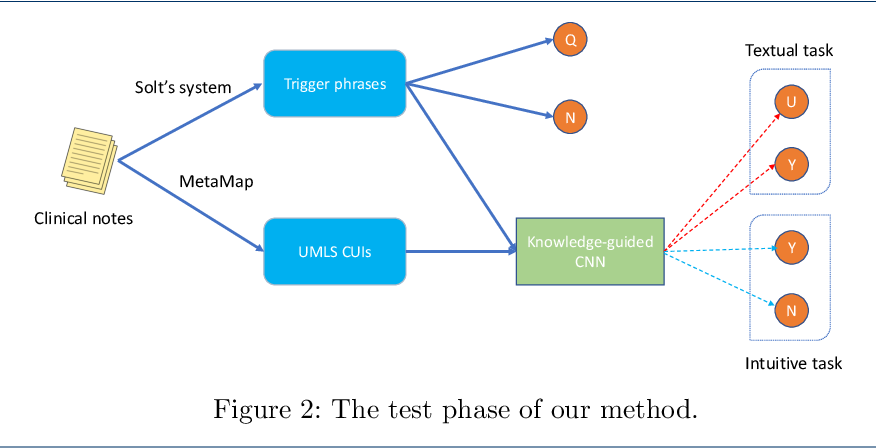 Figure 3 for Clinical Text Classification with Rule-based Features and Knowledge-guided Convolutional Neural Networks