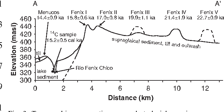 Terrestrial cosmogenic nuclide dating - Men looking for a man - Women looking for a.