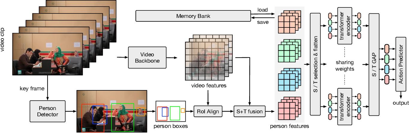 Figure 1 for Relation Modeling in Spatio-Temporal Action Localization