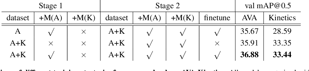 Figure 3 for Relation Modeling in Spatio-Temporal Action Localization