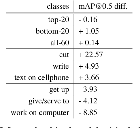 Figure 4 for Relation Modeling in Spatio-Temporal Action Localization