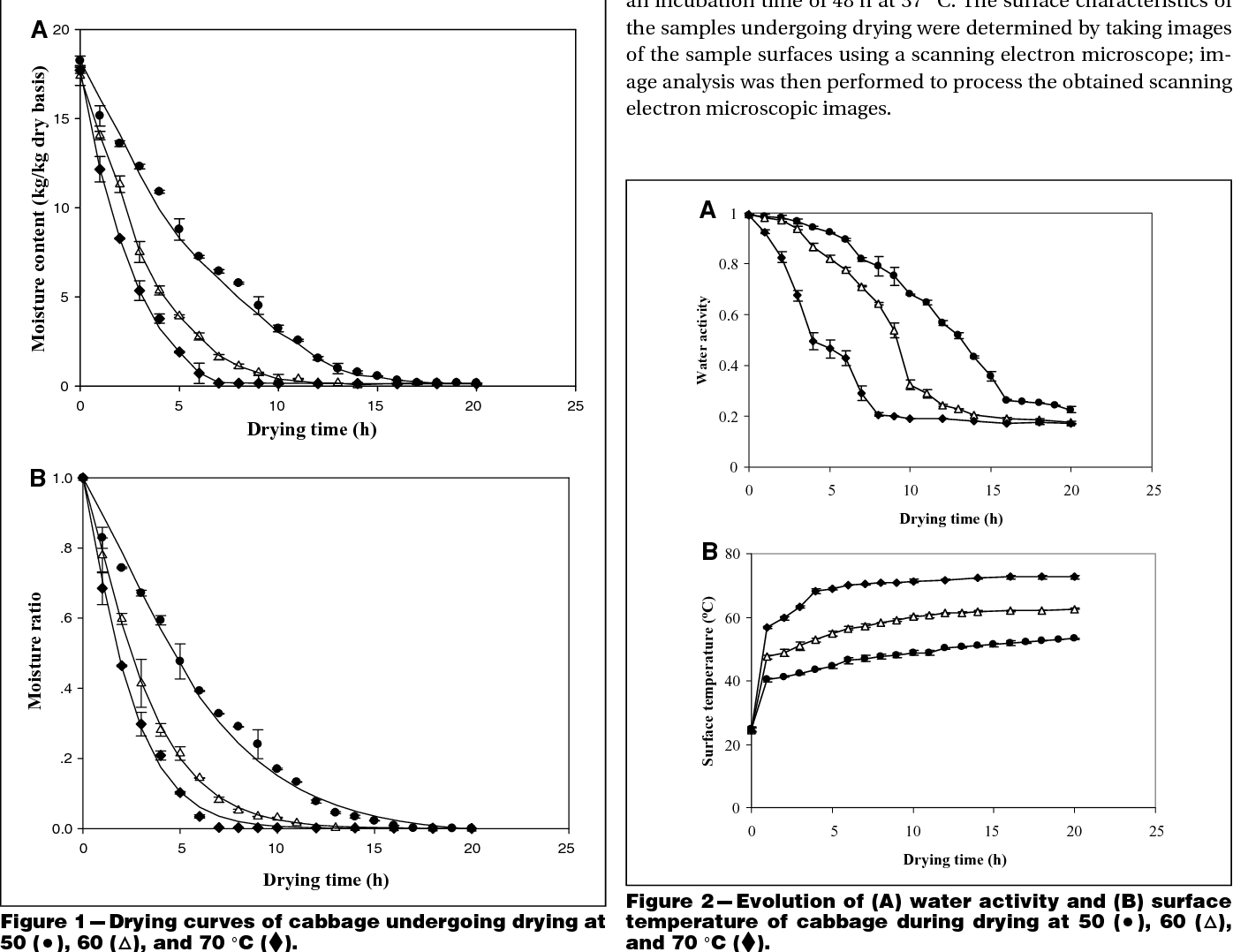 Figure 2 --- Evolution of (A) water activity and (B) surface temperature of cabbage during drying at 50 ( ), 60 ( ), and 70 ◦C ( ).