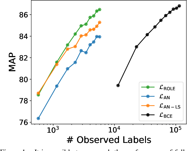 Figure 1 for Multi-Label Learning from Single Positive Labels