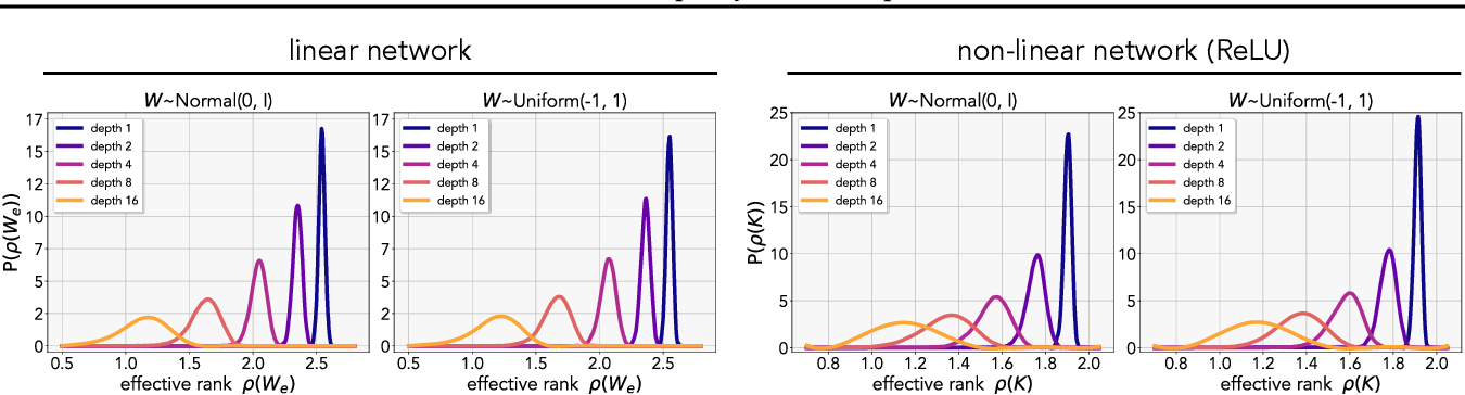 Figure 3 for The Low-Rank Simplicity Bias in Deep Networks