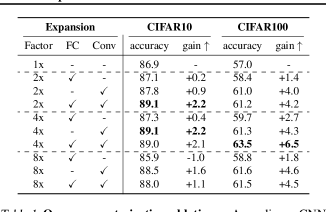 Figure 2 for The Low-Rank Simplicity Bias in Deep Networks