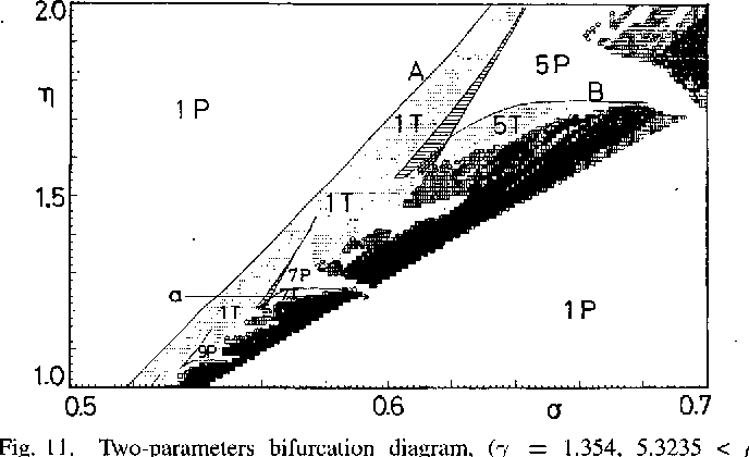 Figure 11 from on fundamental bifurcations from a hysteresis two parameters bifurcation diagram y 1354 53235 ccuart Gallery