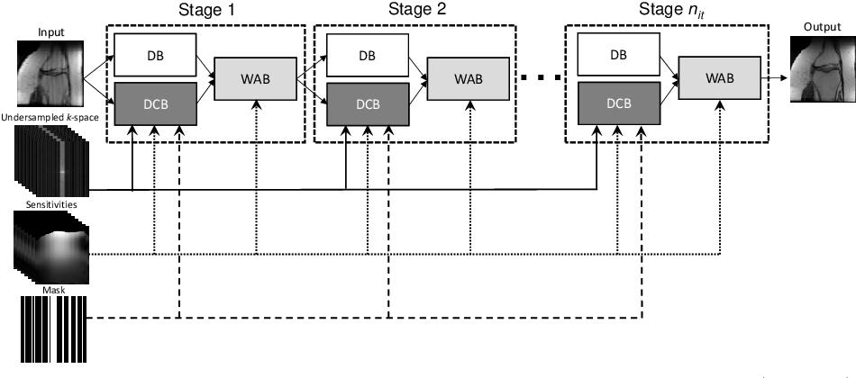 Figure 1 for VS-Net: Variable splitting network for accelerated parallel MRI reconstruction