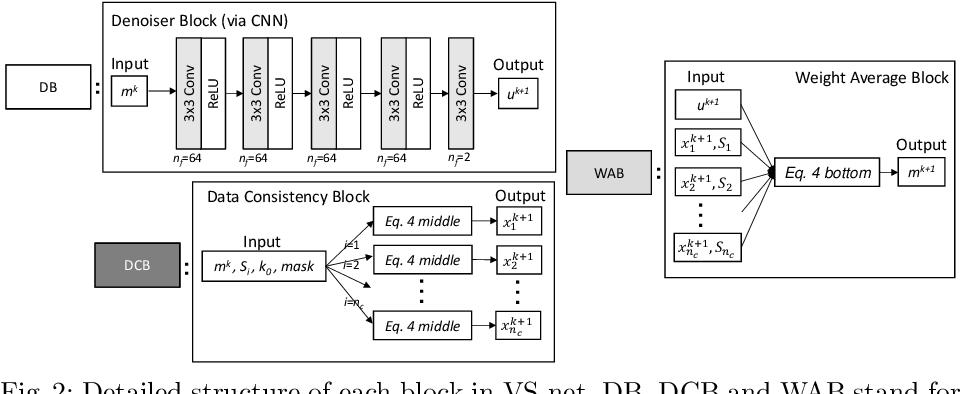 Figure 3 for VS-Net: Variable splitting network for accelerated parallel MRI reconstruction