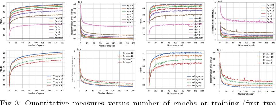 Figure 4 for VS-Net: Variable splitting network for accelerated parallel MRI reconstruction
