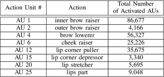 Figure 3 for Analysing Affective Behavior in the First ABAW 2020 Competition