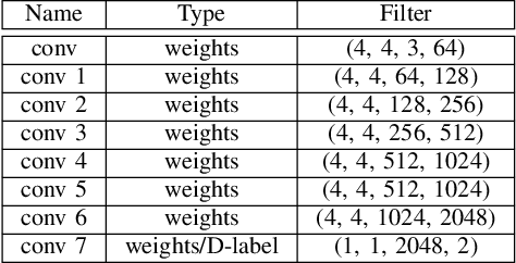 Figure 4 for Analysing Affective Behavior in the First ABAW 2020 Competition