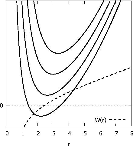 Figure 3 From Supersymmetry In Quantum Mechanics