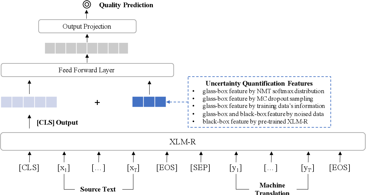 Figure 1 for Beyond Glass-Box Features: Uncertainty Quantification Enhanced Quality Estimation for Neural Machine Translation