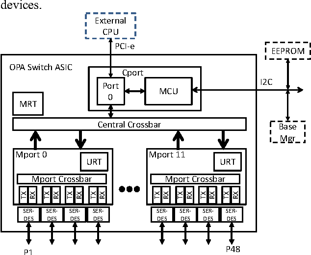 Figure 3 from Intel® Omni-path Architecture: Enabling Scalable, High
