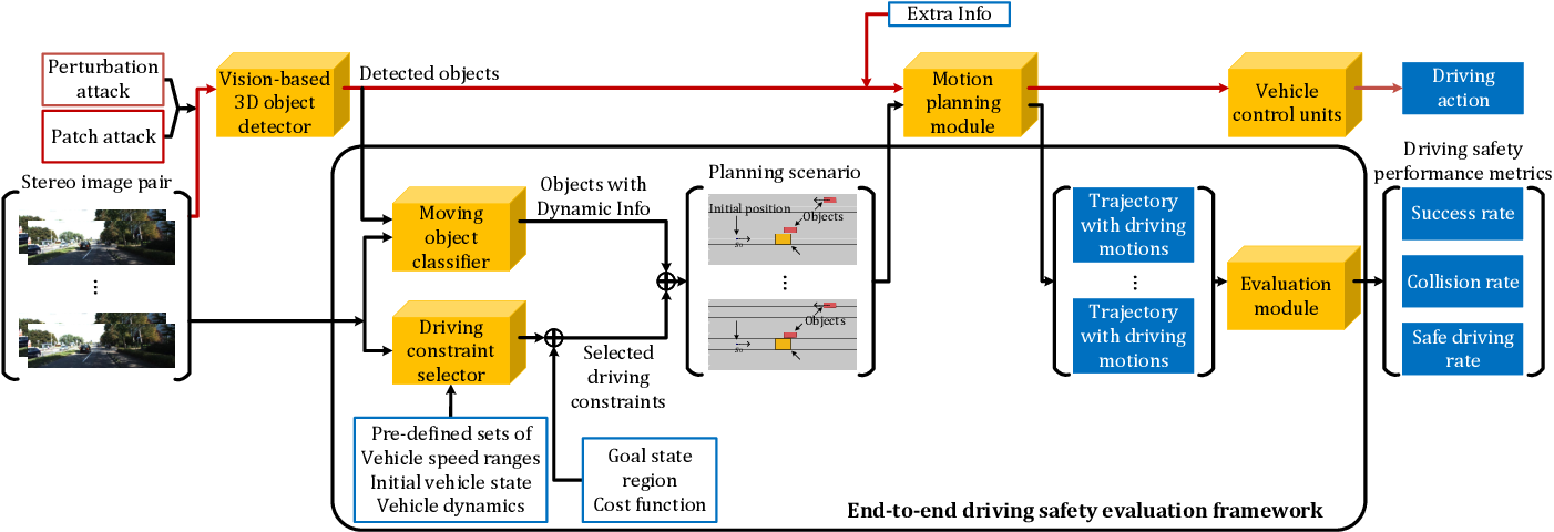 Figure 1 for Evaluating Adversarial Attacks on Driving Safety in Vision-Based Autonomous Vehicles