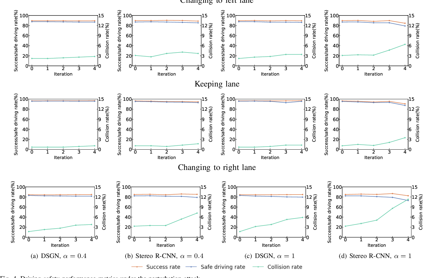 Figure 4 for Evaluating Adversarial Attacks on Driving Safety in Vision-Based Autonomous Vehicles