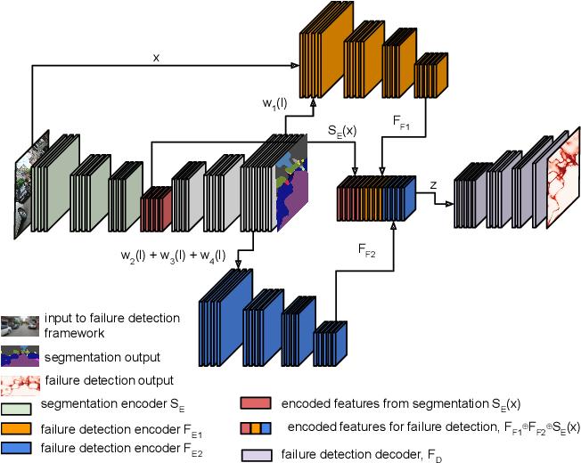 Figure 2 for FSNet: A Failure Detection Framework for Semantic Segmentation