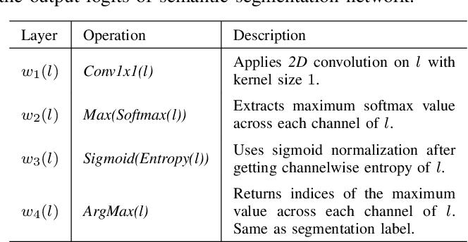 Figure 4 for FSNet: A Failure Detection Framework for Semantic Segmentation