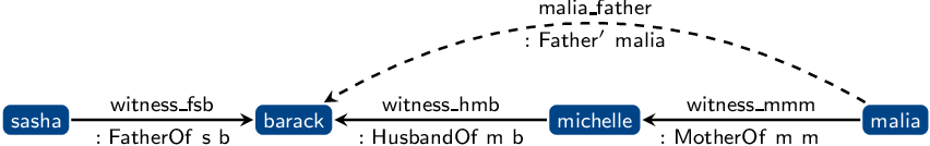 Figure 4 for Dependently Typed Knowledge Graphs