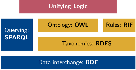 Figure 1 for Dependently Typed Knowledge Graphs