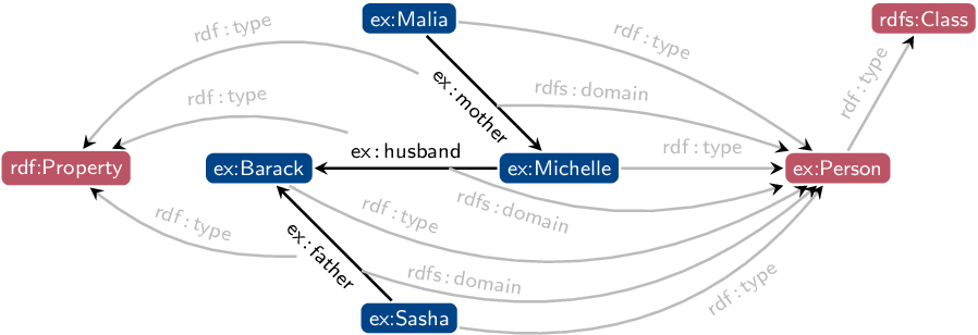 Figure 3 for Dependently Typed Knowledge Graphs