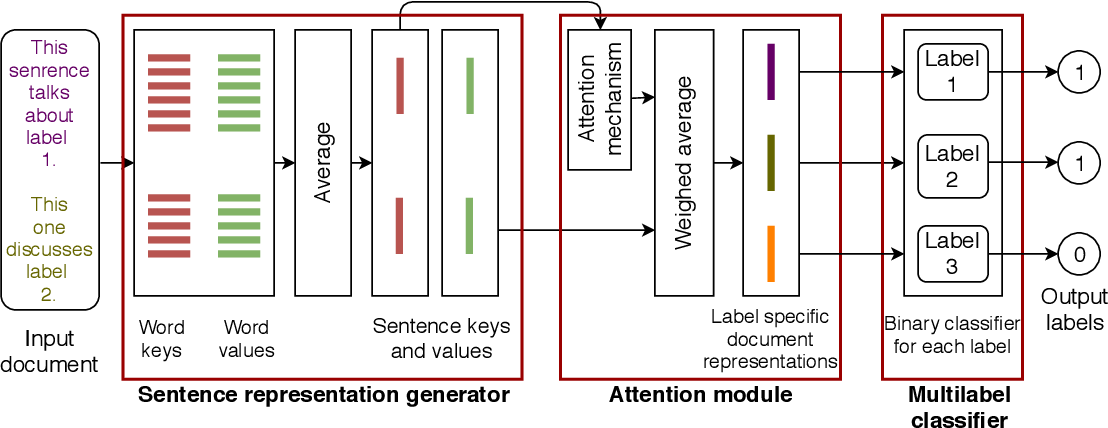Figure 3 for CAWA: An Attention-Network for Credit Attribution