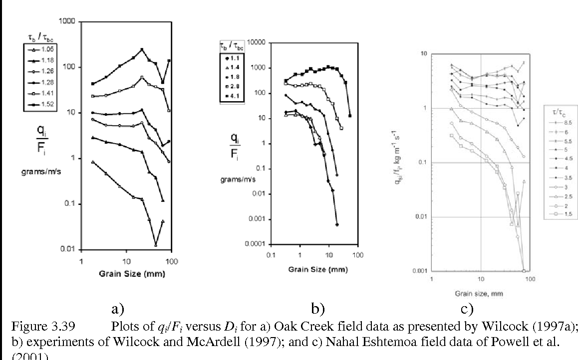 Parker's Chapter 3 for Asce Manual 54 Chapter 3 Transport of Gravel and  Sediment Mixtures 3.1 Fluvial Phenomena Associated with Sediment Mixtures -  Semantic ...