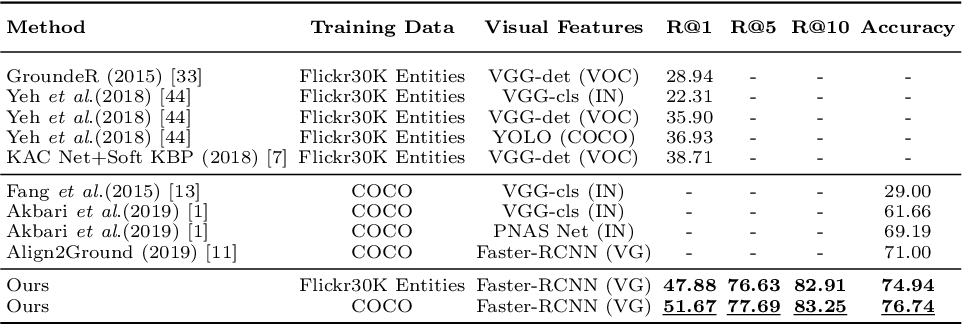 Figure 2 for Contrastive Learning for Weakly Supervised Phrase Grounding