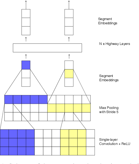 Figure 2 for Character-level Transformer-based Neural Machine Translation