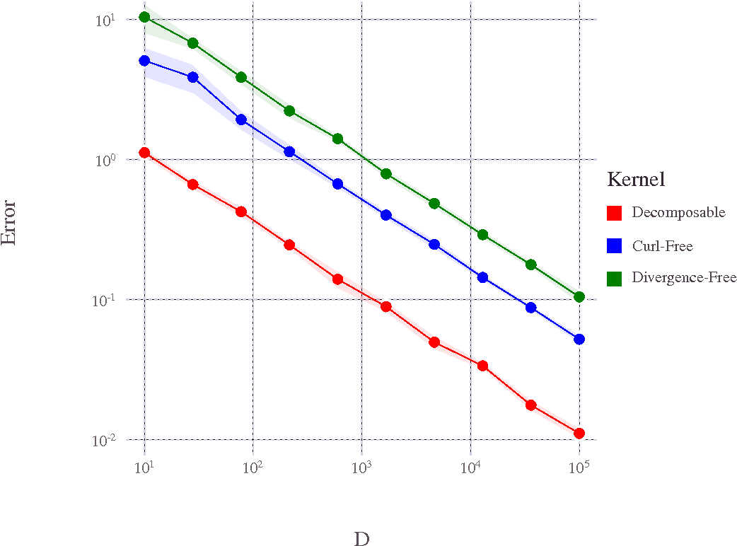 Figure 1 for Random Fourier Features for Operator-Valued Kernels