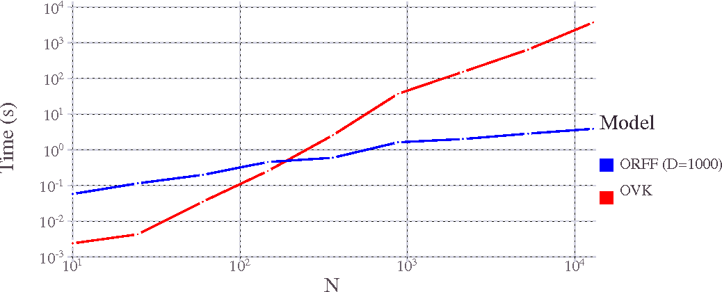 Figure 3 for Random Fourier Features for Operator-Valued Kernels