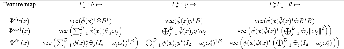 Figure 2 for Random Fourier Features for Operator-Valued Kernels