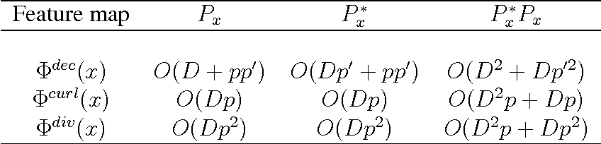 Figure 4 for Random Fourier Features for Operator-Valued Kernels