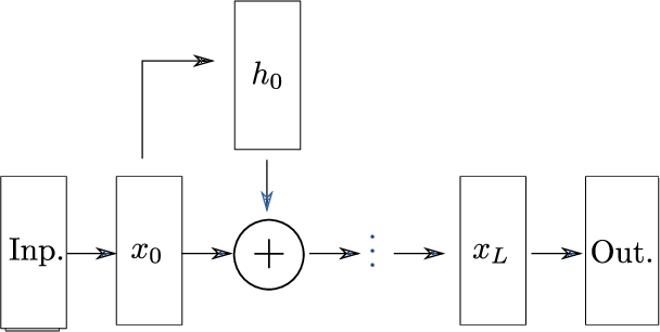 Figure 2 for Dynamical Isometry is Achieved in Residual Networks in a Universal Way for any Activation Function