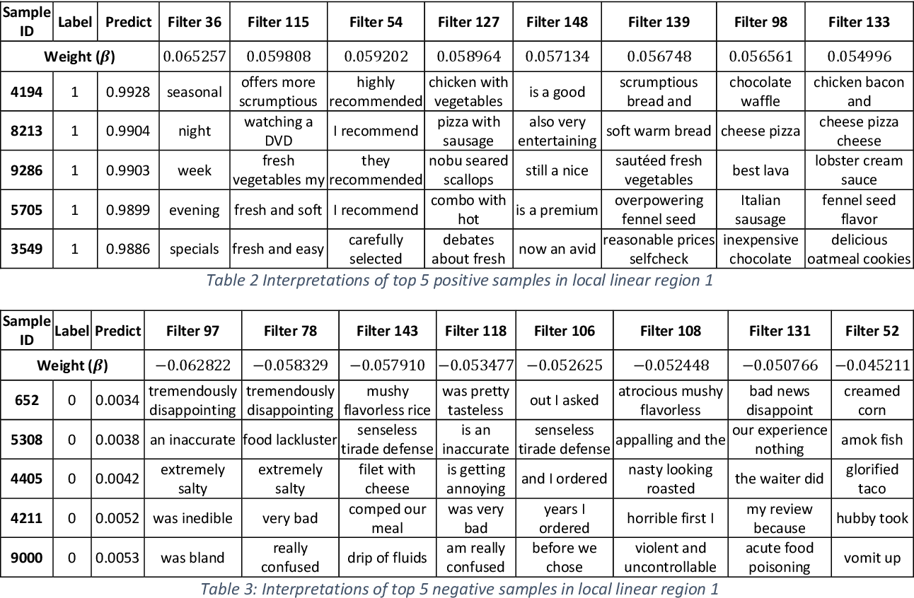 Figure 4 for Self-interpretable Convolutional Neural Networks for Text Classification