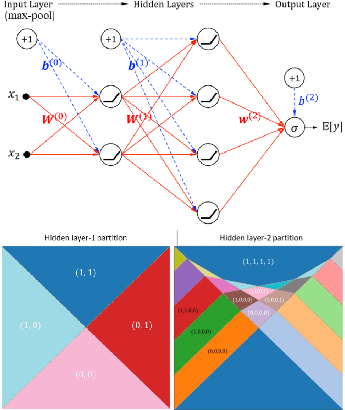 Figure 3 for Self-interpretable Convolutional Neural Networks for Text Classification