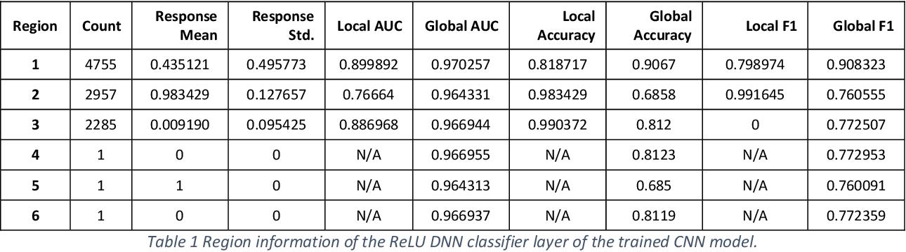 Figure 2 for Self-interpretable Convolutional Neural Networks for Text Classification