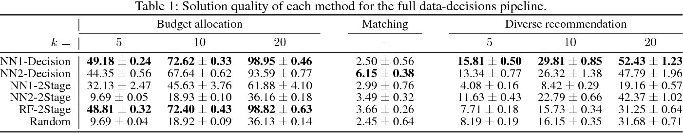 Figure 1 for Melding the Data-Decisions Pipeline: Decision-Focused Learning for Combinatorial Optimization