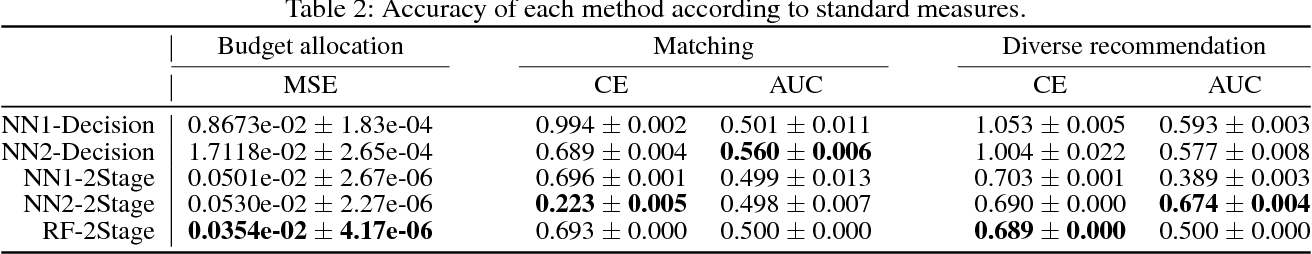 Figure 3 for Melding the Data-Decisions Pipeline: Decision-Focused Learning for Combinatorial Optimization