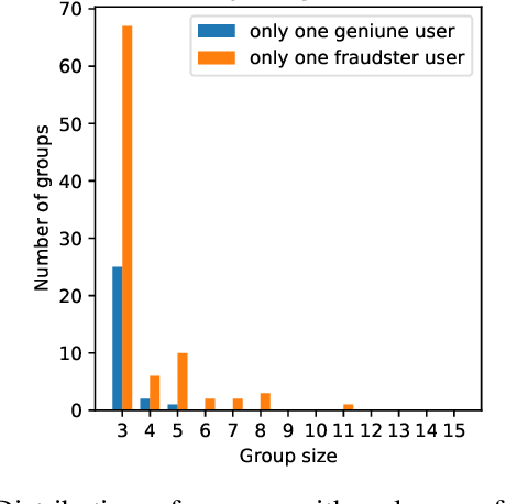 Figure 2 for HIN-RNN: A Graph Representation Learning Neural Network for Fraudster Group Detection With No Handcrafted Features